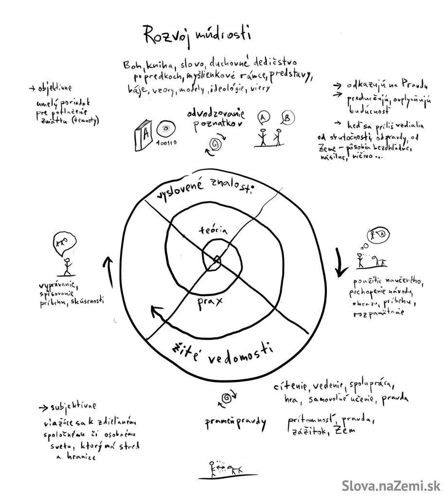 8-rozvoj-mudrosti
